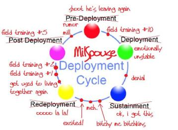 deployment-cycle